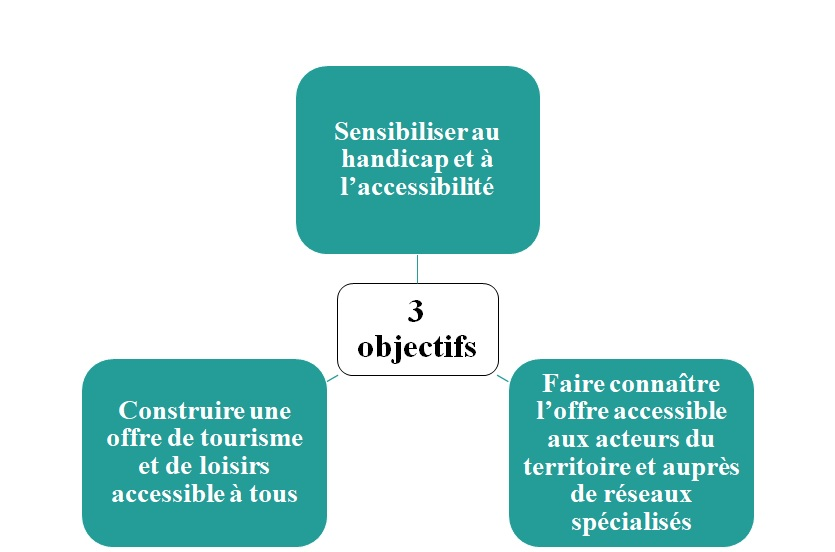 Objectifs_accessibilite